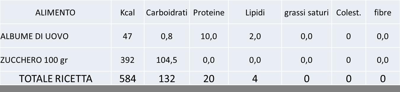 MERINGHE CALORIE TOTALI PROTEINE LIPIDI CARBOIDRATI COLESTEROLO